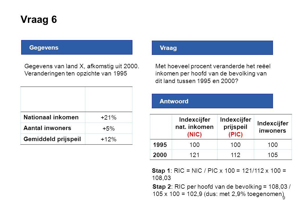 Vraag 6 9 Nationaal inkomen +21% Aantal inwoners +5% Gemiddeld prijspeil +12% Gegevens Antwoord Vraag Met hoeveel procent veranderde het reëel inkomen