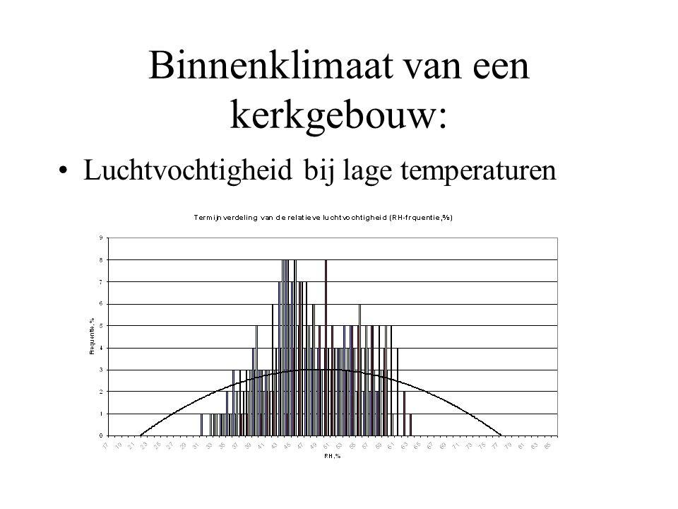 Binnenklimaat van een kerkgebouw: Luchtvochtigheid bij lage temperaturen