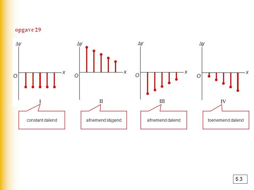 voorbeeld 2-0,50,524 ∆y [3,4][2,3][1,2][0,1][-1,0]∆x = 1 01234 1 2 3 4 x y..... Je tekent de toenamen als verticale lijnstukjes bij de rechtergrens va