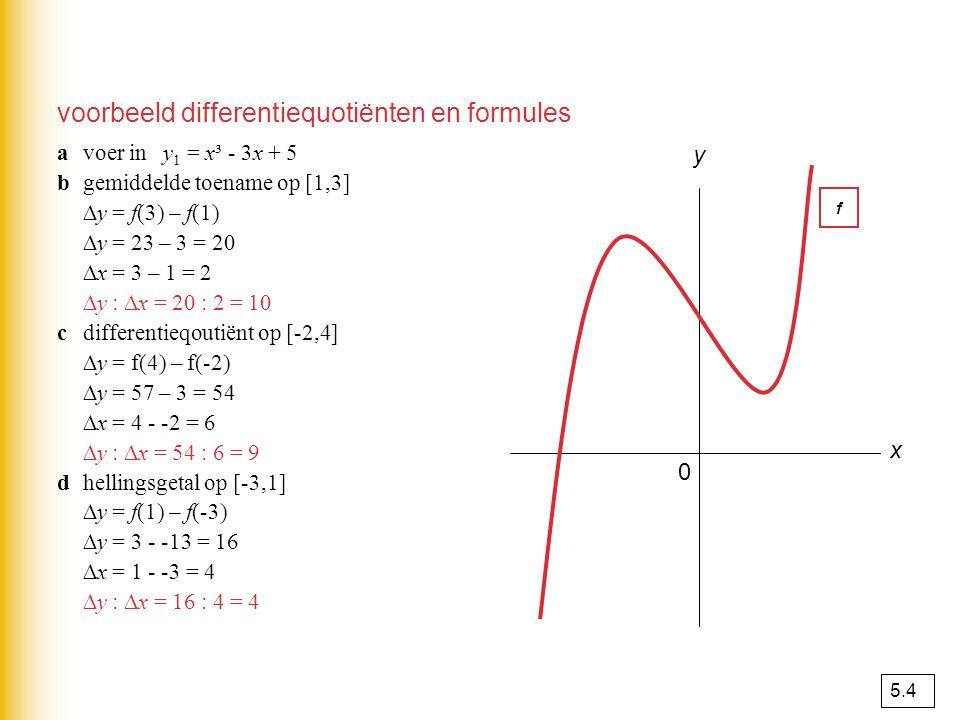 xAxA a xBxB b Het differentiequotiënt van y op het interval [x A,x B ] is x y A B ∆x∆x ∆y∆y∆y∆y ∆x∆x ∆y y B – y A f(b) – f(a) ∆x x B – x A b - a diffe