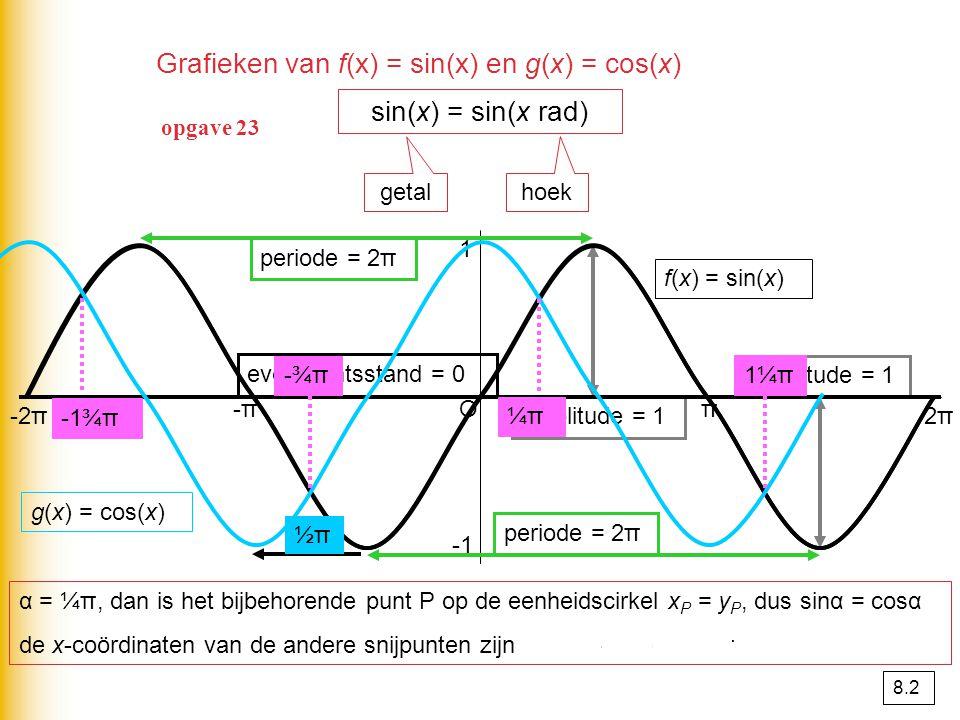 (  π; 6,2)2π2π1,25y = 5 + 1,2cos(x -  π) (  π; 1,2)2π2π1,20 y = 1,2cos(x -  π) translatie (0, 5) (0; 1,2)2π2π1,20 y = 1,2cos(x) translatie ( , 0) (0, 1)2π2π10 y = cos(x) verm.