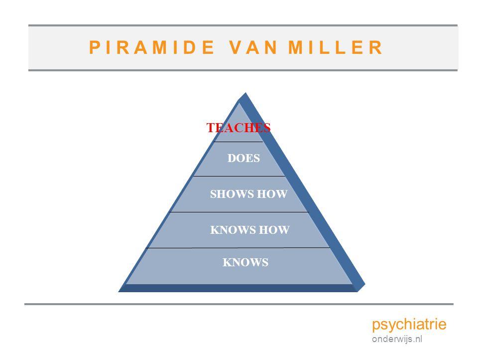 Model voor competentieontwikkeling Miller GE 1990; 65: S63-S7 Weet Laat zien Weet hoe Doet Professionele authenticiteit Cognitie Gedrag feiten, concepten, verhalenprobleem oplossensimulatiepraktijk