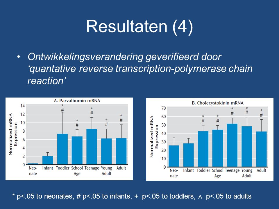 Resultaten (4) Ontwikkelingsverandering geverifieerd door 'quantative reverse transcription-polymerase chain reaction' * p<.05 to neonates, # p<.05 to