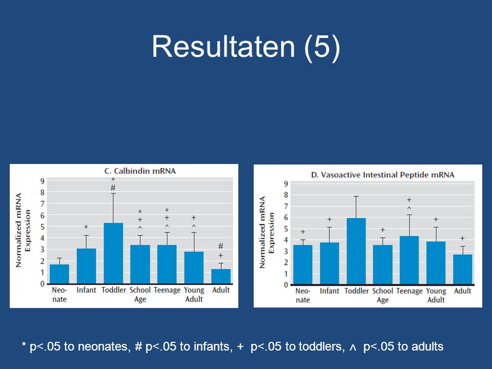 Resultaten (5) * p<.05 to neonates, # p<.05 to infants, + p<.05 to toddlers, ∧ p<.05 to adults