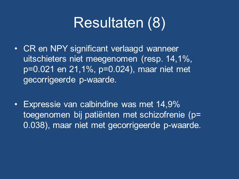 Resultaten (8) CR en NPY significant verlaagd wanneer uitschieters niet meegenomen (resp.