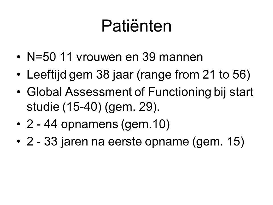 Patiënten N=50 11 vrouwen en 39 mannen Leeftijd gem 38 jaar (range from 21 to 56) Global Assessment of Functioning bij start studie (15-40) (gem.