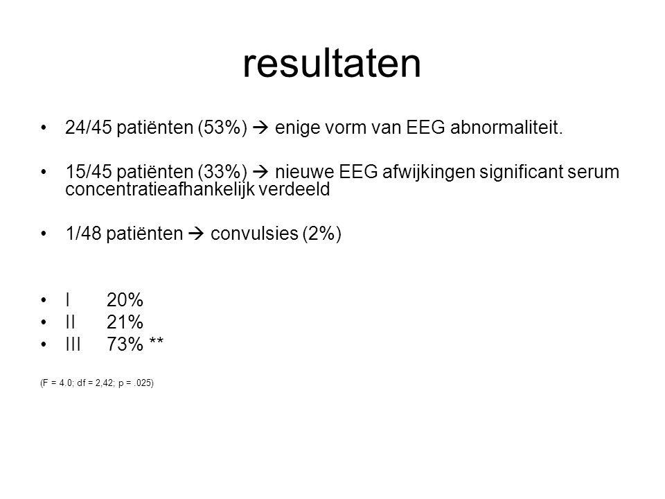 resultaten 24/45 patiënten (53%)  enige vorm van EEG abnormaliteit.
