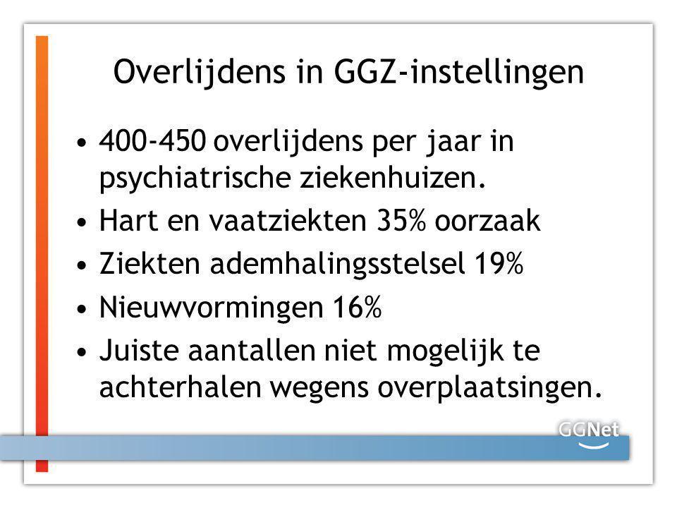Overlijdens in GGZ-instellingen 400-450 overlijdens per jaar in psychiatrische ziekenhuizen. Hart en vaatziekten 35% oorzaak Ziekten ademhalingsstelse