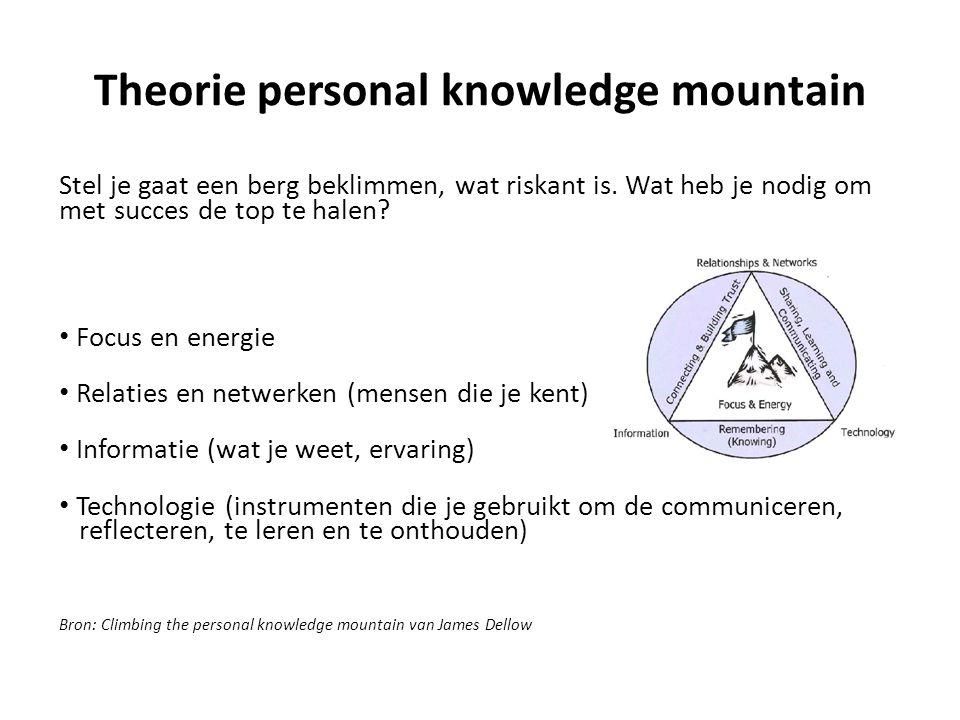 Theorie personal knowledge mountain Stel je gaat een berg beklimmen, wat riskant is. Wat heb je nodig om met succes de top te halen? Focus en energie