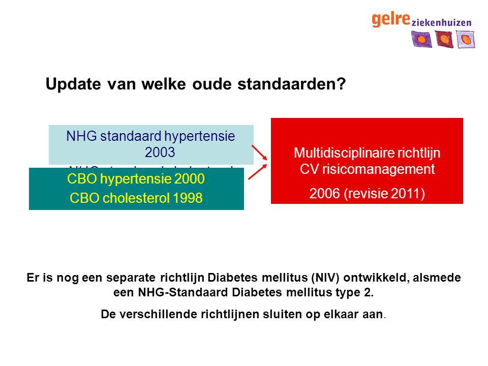 Waarmee behandelen.Patiënten mét HVZ/DM2 Start simvastatine 40 mg of pravastatine 40 mg.