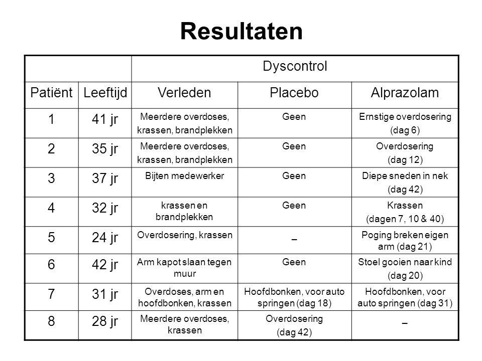 Resultaten Dyscontrol PatiëntLeeftijdVerledenPlaceboAlprazolam 141 jr Meerdere overdoses, krassen, brandplekken GeenErnstige overdosering (dag 6) 235