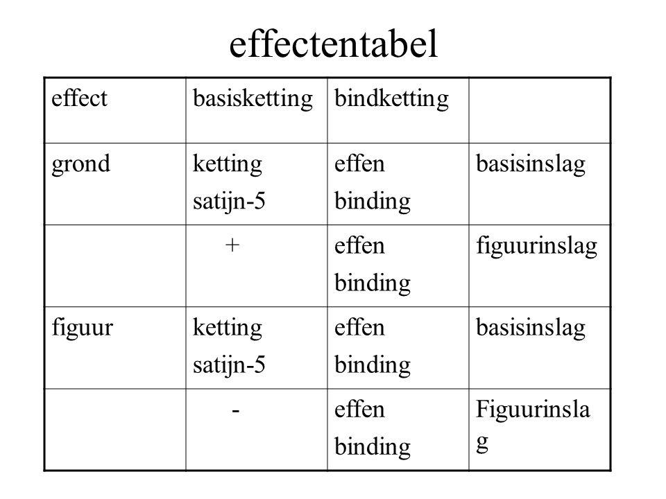 effectentabel effectbasiskettingbindketting grondketting satijn-5 effen binding basisinslag +effen binding figuurinslag figuurketting satijn-5 effen binding basisinslag -effen binding Figuurinsla g