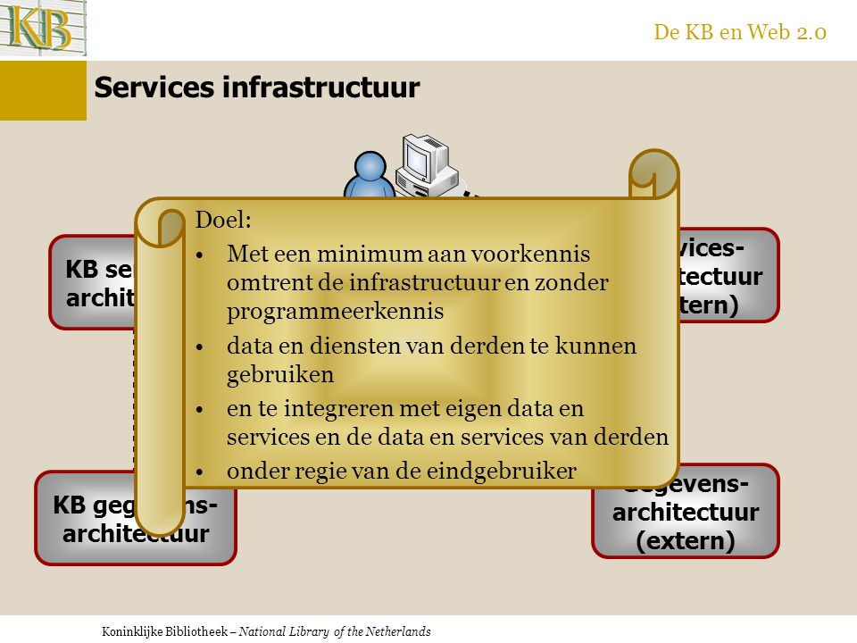 Koninklijke Bibliotheek – National Library of the Netherlands De KB en Web 2.0 Services infrastructuur KB services- architectuur KB gegevens- architec