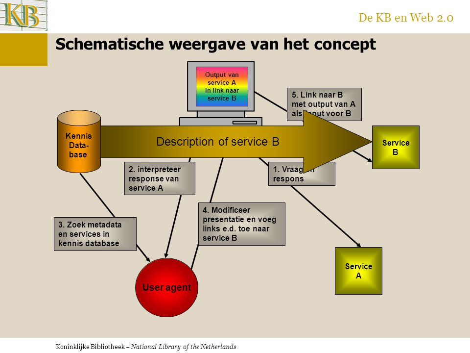 Koninklijke Bibliotheek – National Library of the Netherlands De KB en Web 2.0 Demonstratie van simpele user agent Deze pagina demonstreert hoe het veld Shakespeare aanklikbaar gemaakt wordt d.m.v.