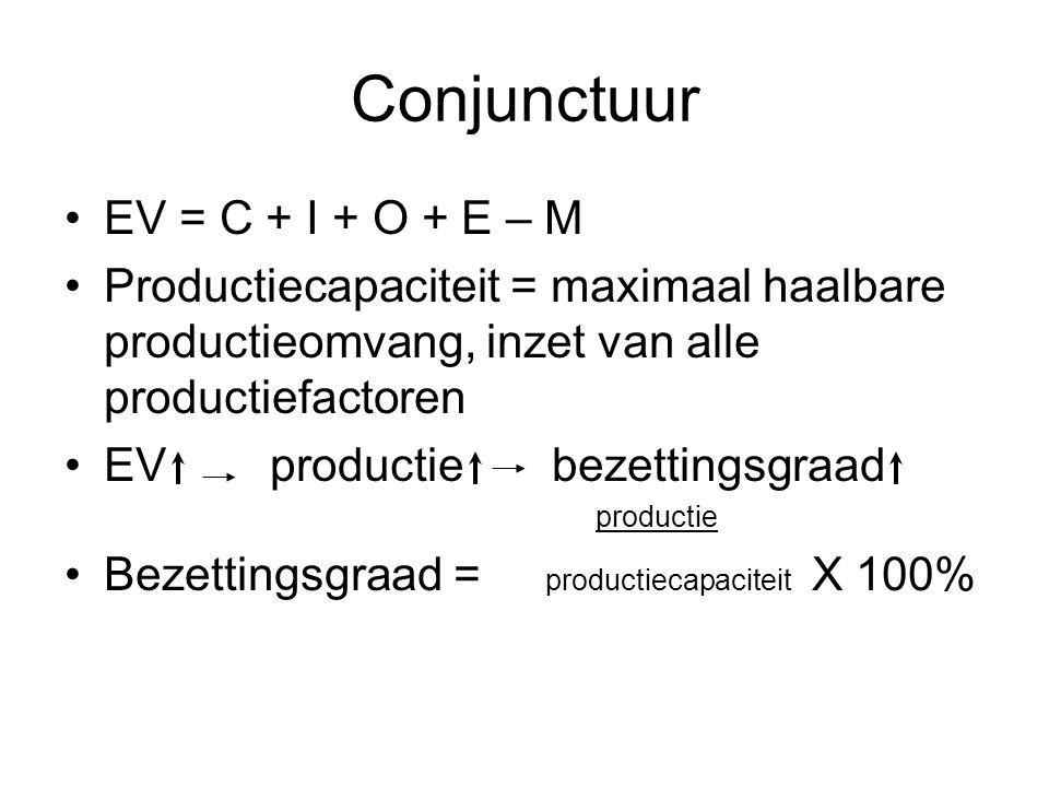 Conjunctuur EV = C + I + O + E – M Productiecapaciteit = maximaal haalbare productieomvang, inzet van alle productiefactoren EV productie bezettingsgraad productie Bezettingsgraad = productiecapaciteit X 100%