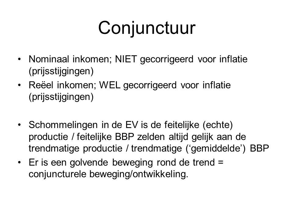 Conjunctuur Nominaal inkomen; NIET gecorrigeerd voor inflatie (prijsstijgingen) Reëel inkomen; WEL gecorrigeerd voor inflatie (prijsstijgingen) Schommelingen in de EV is de feitelijke (echte) productie / feitelijke BBP zelden altijd gelijk aan de trendmatige productie / trendmatige ('gemiddelde') BBP Er is een golvende beweging rond de trend = conjuncturele beweging/ontwikkeling.