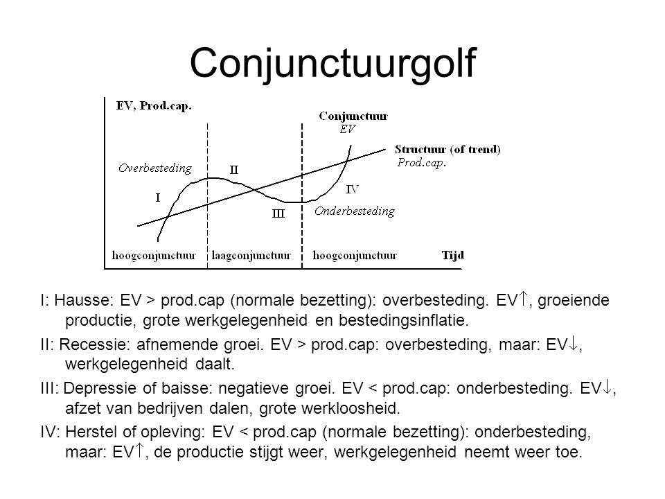 Conjunctuurgolf I: Hausse: EV > prod.cap (normale bezetting): overbesteding.