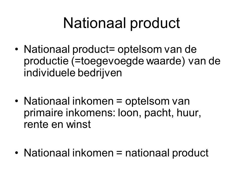 Nationaal product Nationaal product wordt gebruikt voor: –Arbeid (loon) –Kapitaal (huur en rente) –Natuur (pacht) –Ondernemersactiviteit (winst) Nationaal inkomen is totale inkomen van gezinnen van een land Nationaal product= nationaal inkomen
