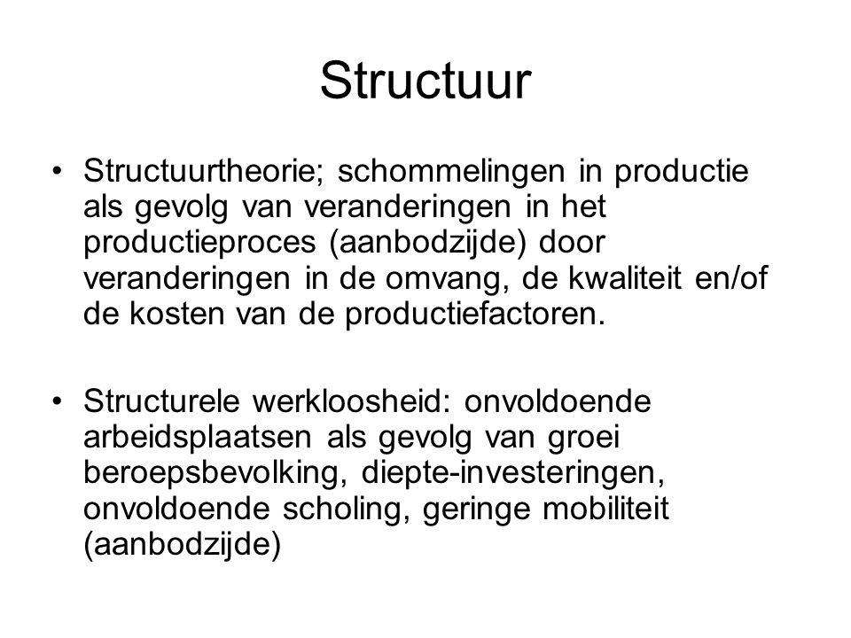 Structuur Structuurtheorie; schommelingen in productie als gevolg van veranderingen in het productieproces (aanbodzijde) door veranderingen in de omvang, de kwaliteit en/of de kosten van de productiefactoren.