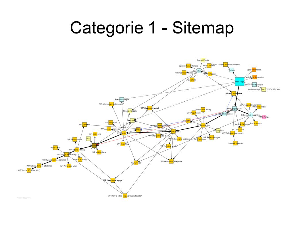 Categorie 1 - Sitemap