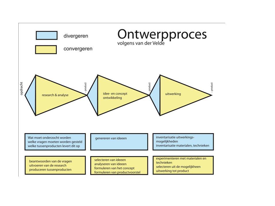 Uitwerking Inventariseren uitwerkingsmogelijkheden Inventariseren Materialen en technieken Expirimenteren met Materialen en technieken Selecteren uit mogelijkheden Uitwerken tot product