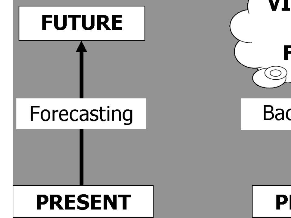 Opdracht 2C Forecasting Je hebt iets (een trend) geconstateerd Doe een onderzoek naar de geschiedenis van deze trend zodat je antwoord kan geven op de volgende vragen: wanneer is het begonnen, hoe heeft het zich kunnen ontwikkelen, waar staat het op dit moment?