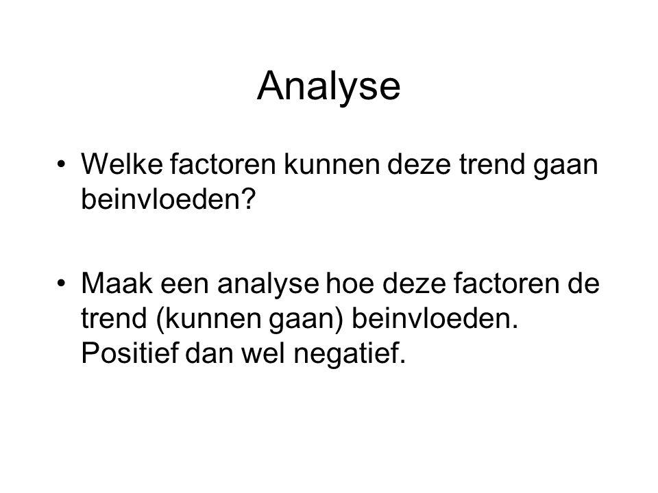 Analyse Welke factoren kunnen deze trend gaan beinvloeden.