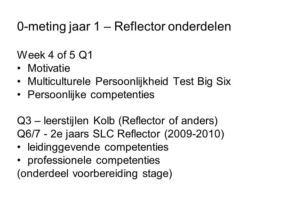 0-meting jaar 1 – Reflector onderdelen Week 4 of 5 Q1 Motivatie Multiculturele Persoonlijkheid Test Big Six Persoonlijke competenties Q3 – leerstijlen Kolb (Reflector of anders) Q6/7 - 2e jaars SLC Reflector (2009-2010) leidinggevende competenties professionele competenties (onderdeel voorbereiding stage)