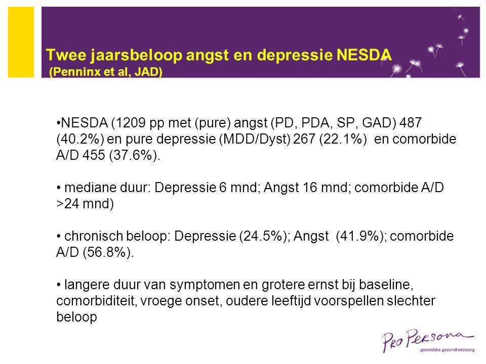 Twee jaarsbeloop angst en depressie NESDA (Penninx et al, JAD) NESDA (1209 pp met (pure) angst (PD, PDA, SP, GAD) 487 (40.2%) en pure depressie (MDD/D