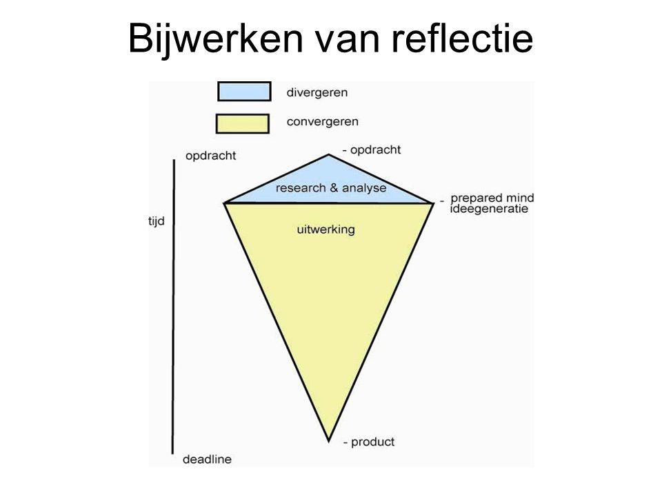 Bijwerken van reflectie
