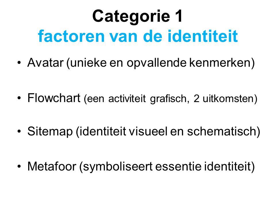 Categorie 1 factoren van de identiteit Avatar (unieke en opvallende kenmerken) Flowchart (een activiteit grafisch, 2 uitkomsten) Sitemap (identiteit visueel en schematisch) Metafoor (symboliseert essentie identiteit)