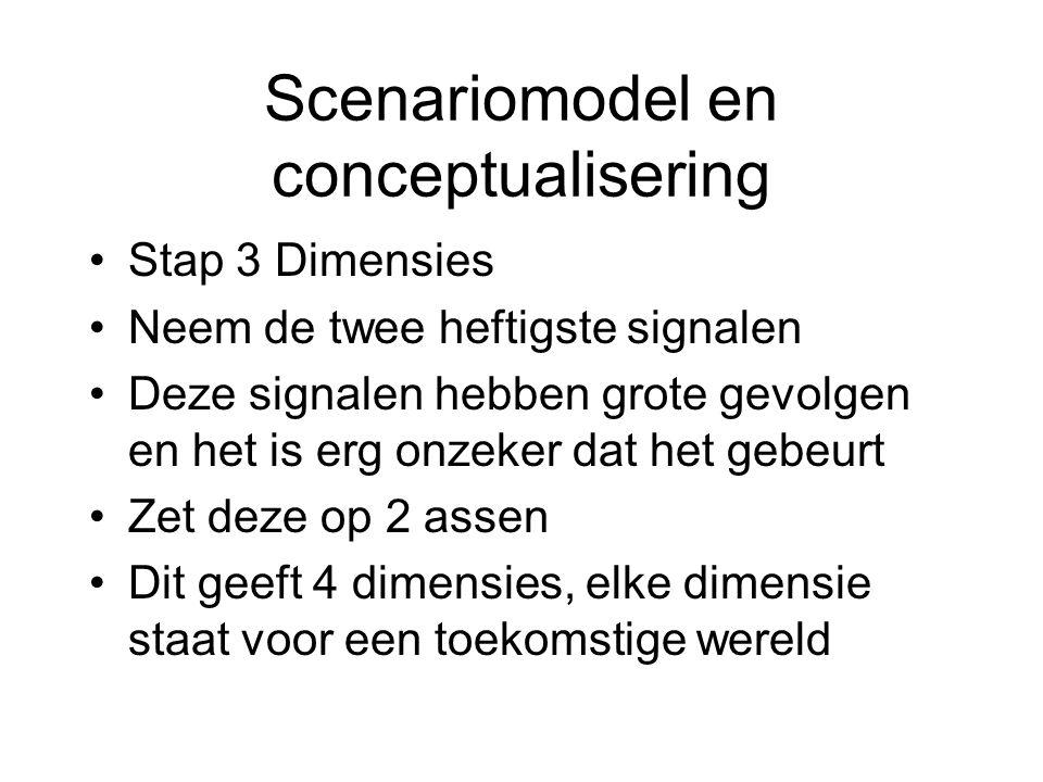 Scenariomodel en conceptualisering Stap 3 Dimensies Neem de twee heftigste signalen Deze signalen hebben grote gevolgen en het is erg onzeker dat het gebeurt Zet deze op 2 assen Dit geeft 4 dimensies, elke dimensie staat voor een toekomstige wereld