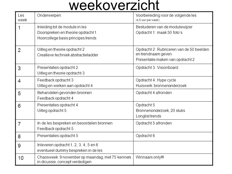 weekoverzicht Les week OnderwerpenVoorbereiding voor de volgende les (4,5 uur per week) 1 Inleiding tot de module in les Doorspreken en theorie opdrac