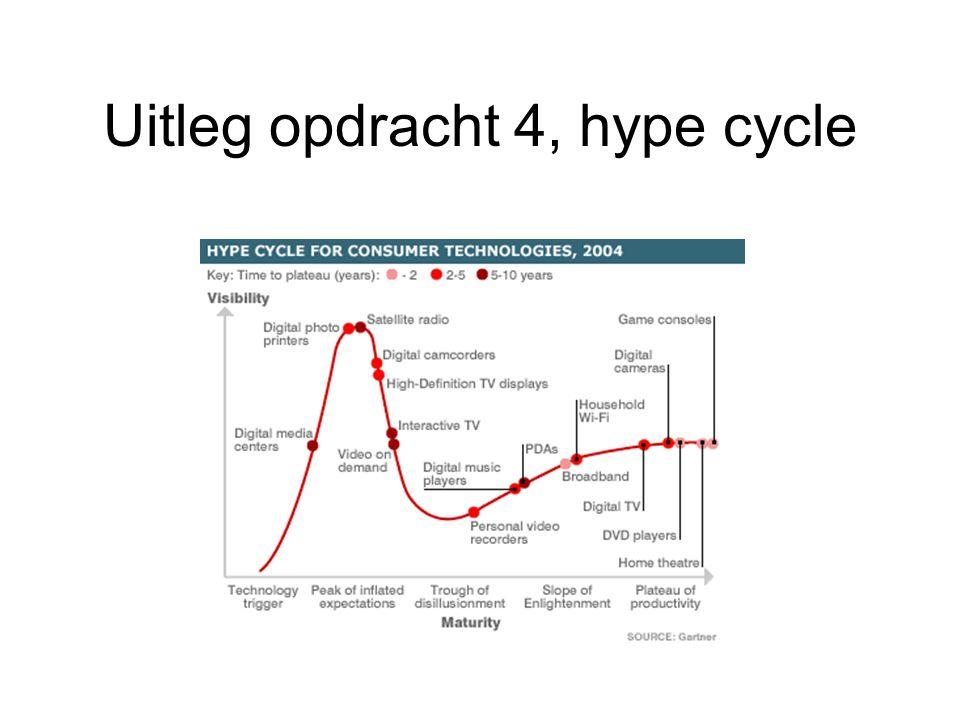 Uitleg opdracht 4, hype cycle