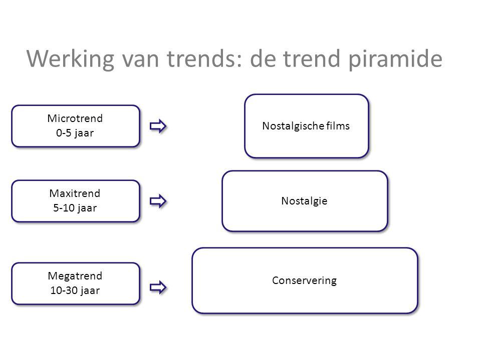 Werking van trends: de trend piramide Conservering Nostalgie Nostalgische films Megatrend 10-30 jaar Megatrend 10-30 jaar Maxitrend 5-10 jaar Maxitren