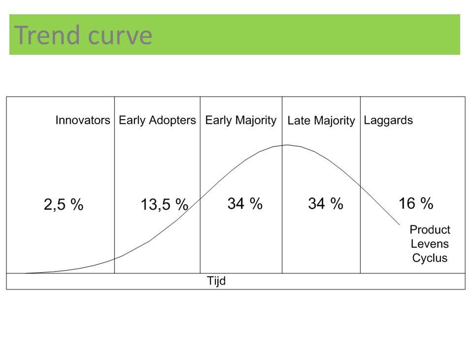 Trend curve