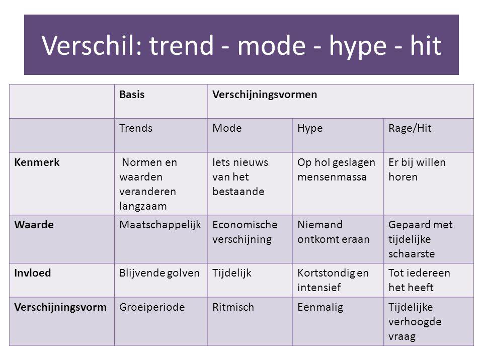 Verschil: trend - mode - hype - hit BasisVerschijningsvormen TrendsModeHypeRage/Hit Kenmerk Normen en waarden veranderen langzaam Iets nieuws van het