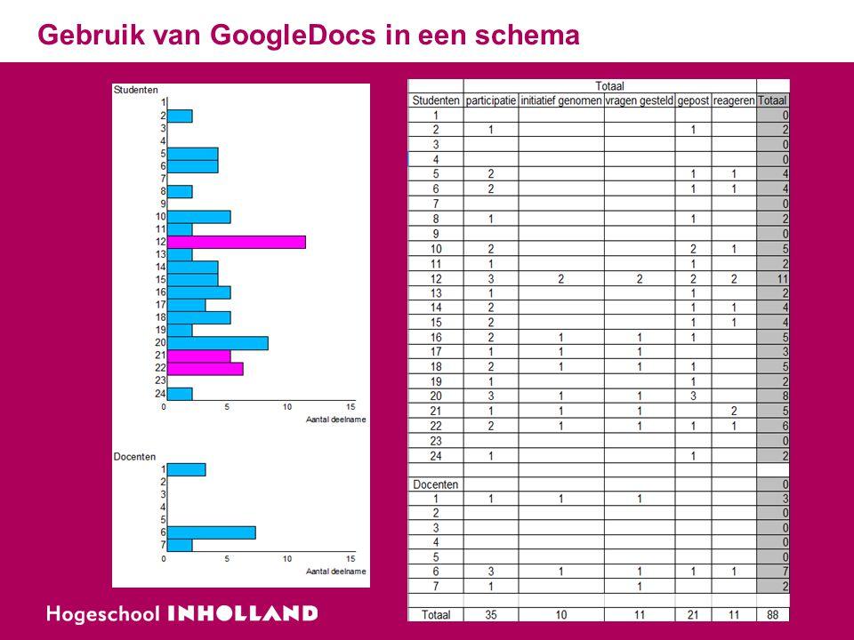 Gebruik van GoogleDocs in een schema