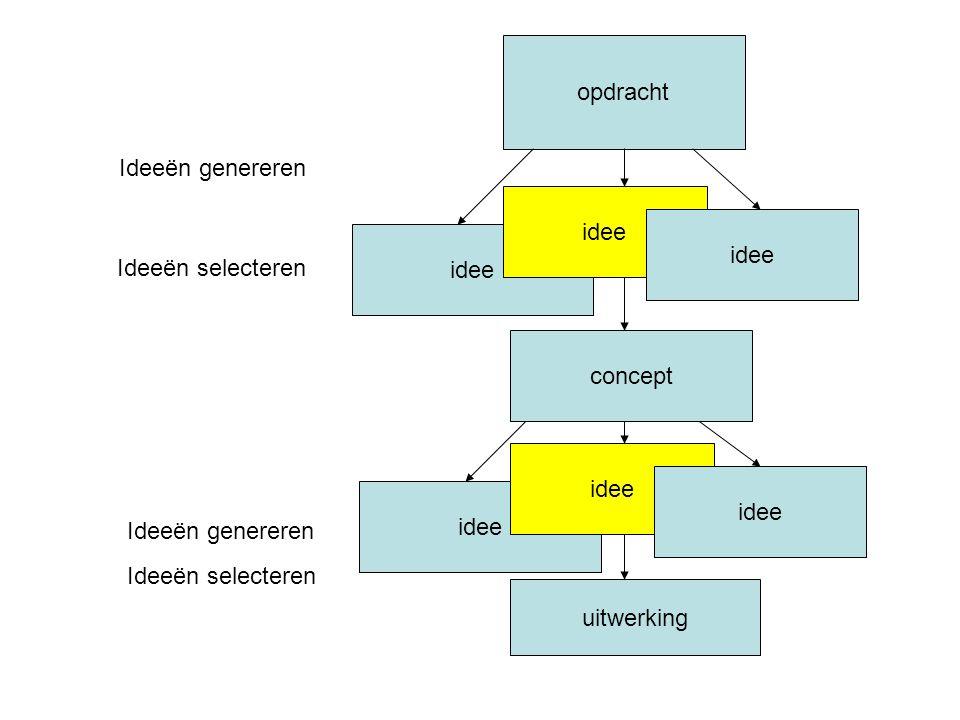 opdracht idee Ideeën genereren Ideeën selecteren concept idee Ideeën genereren Ideeën selecteren uitwerking