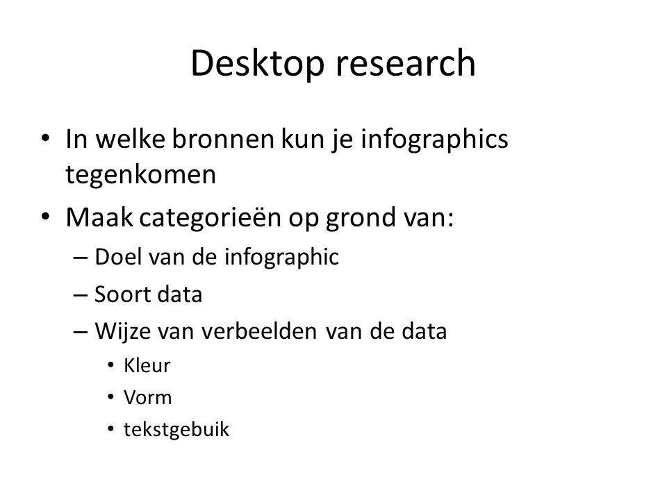 Desktop research In welke bronnen kun je infographics tegenkomen Maak categorieën op grond van: – Doel van de infographic – Soort data – Wijze van verbeelden van de data Kleur Vorm tekstgebuik
