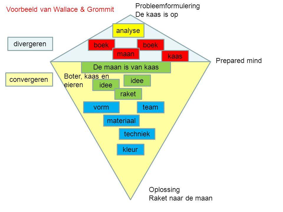 Probleemformulering: Prepared mind analyse Picto's Foto's opdracht 2 Voorbeelden Brainstorm.