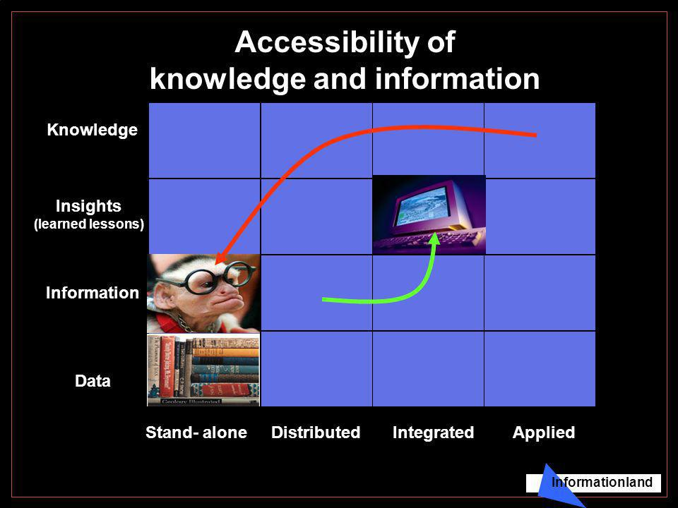 Accessibility of knowledge and information Data Information Insights (learned lessons) Knowledge IntegratedAppliedStand- aloneDistributed Informationland