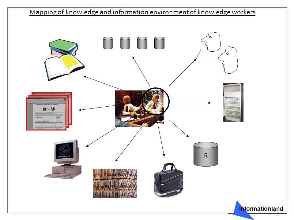Mapping of knowledge and information environment of knowledge workers R Informationland