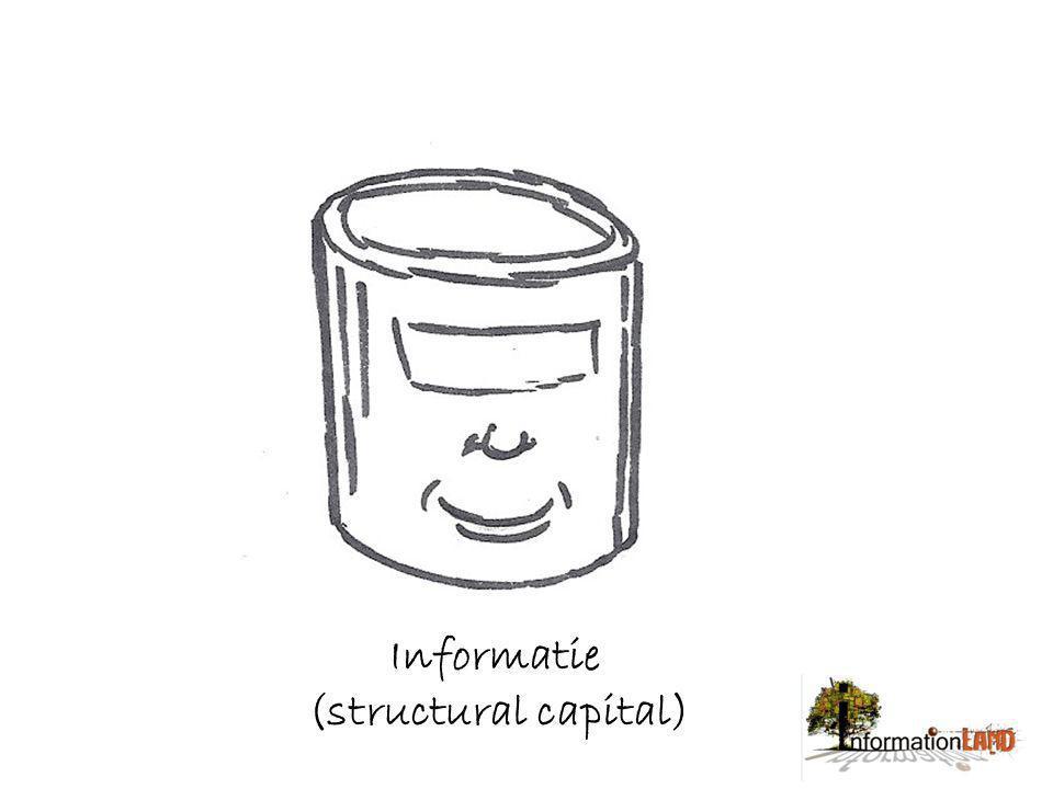 + = Intellectueel kapitaal
