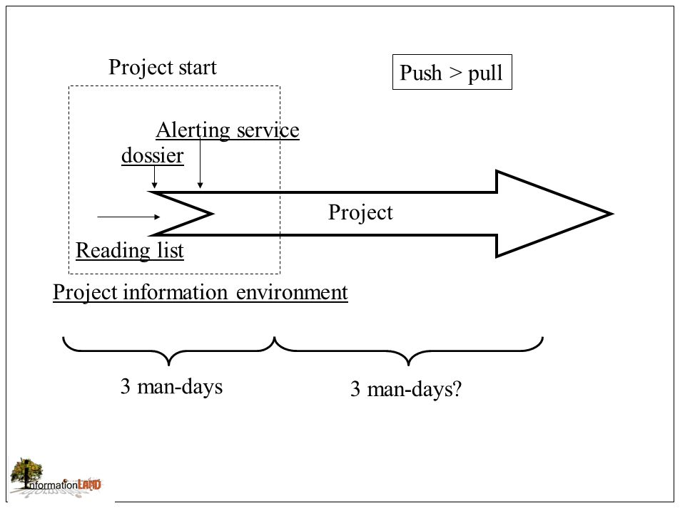 Project start Reading list dossier Alerting service Project information environment 3 man-days 3 man-days.