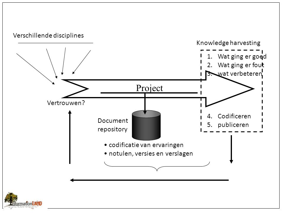 Project Verschillende disciplines Vertrouwen.