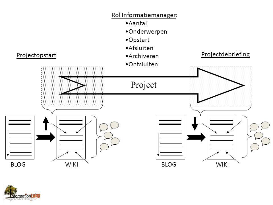 Project BLOGWIKIBLOGWIKI Rol Informatiemanager: Aantal Onderwerpen Opstart Afsluiten Archiveren Ontsluiten Projectopstart Projectdebriefing