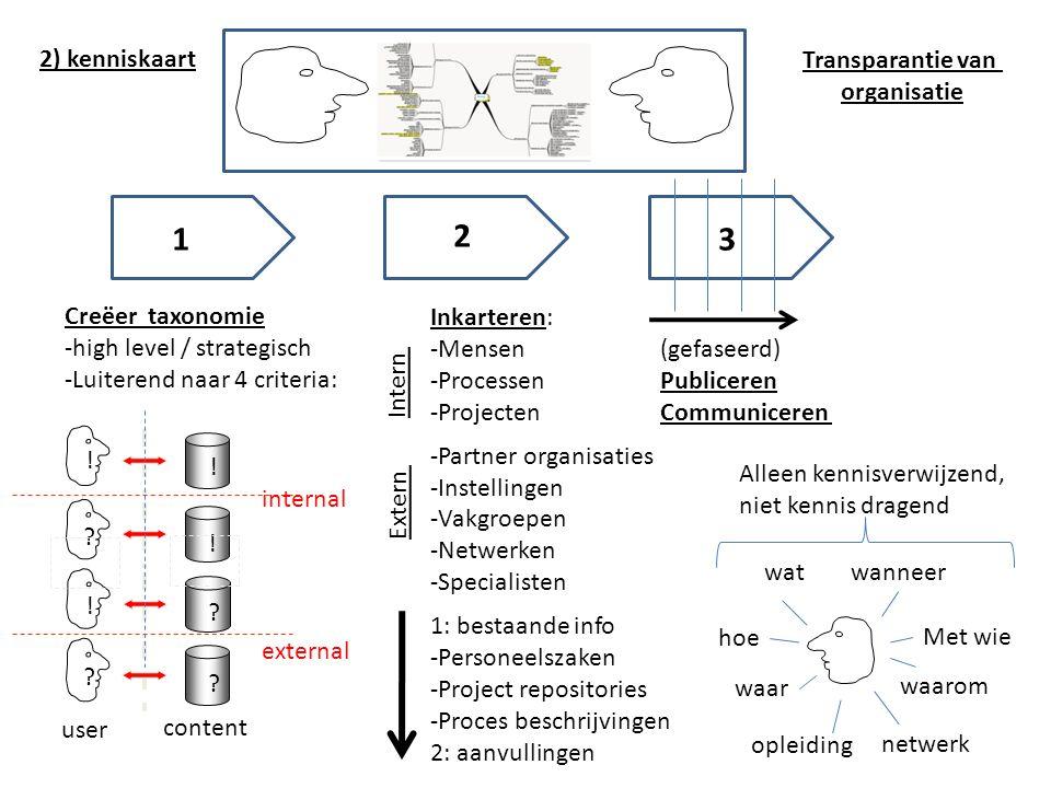 ! ! ! ! internal external user content wat hoe waar wanneer Met wie waarom opleiding netwerk 2 13 Creëer taxonomie -high level / strategisch -Luiterend naar 4 criteria: Inkarteren: -Mensen -Processen -Projecten -Partner organisaties -Instellingen -Vakgroepen -Netwerken -Specialisten Intern Extern 1: bestaande info -Personeelszaken -Project repositories -Proces beschrijvingen 2: aanvullingen (gefaseerd) Publiceren Communiceren Alleen kennisverwijzend, niet kennis dragend 2) kenniskaart Transparantie van organisatie
