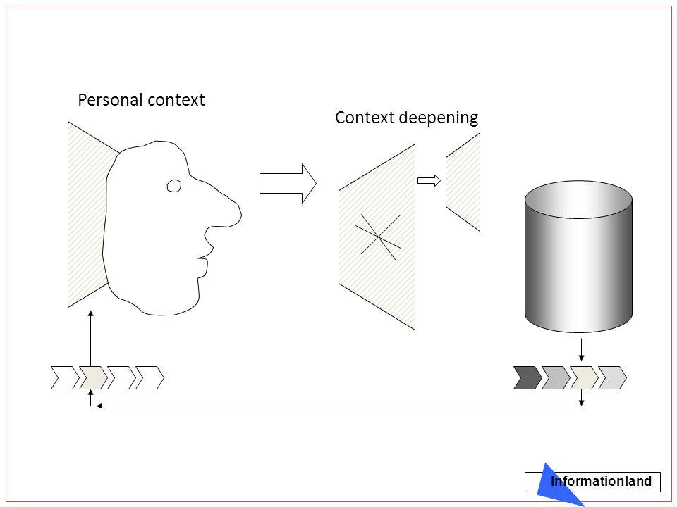 Context deepening Personal context Informationland