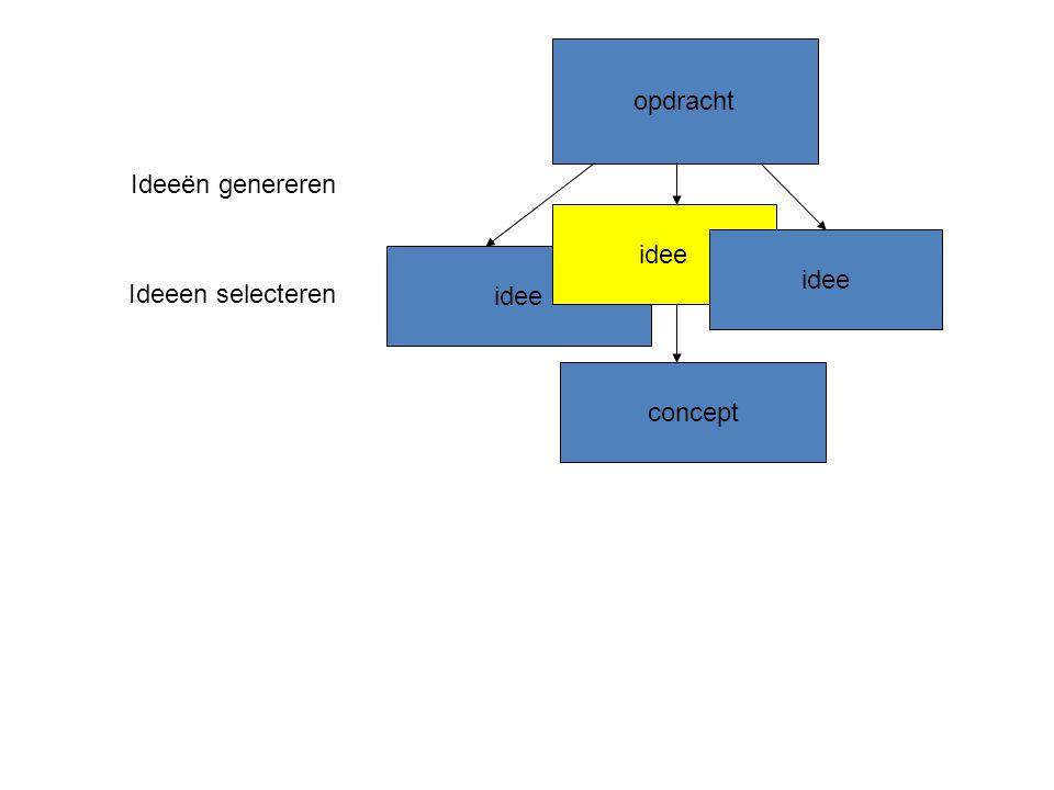 opdracht idee Ideeën genereren Ideeen selecteren concept